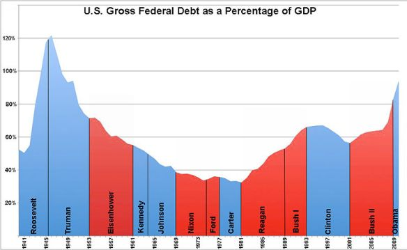 US Federal Debt by President